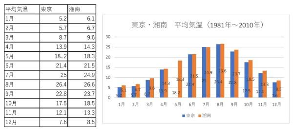 湘南と東京の平均気温