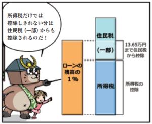 住宅ローン減税イメージ2