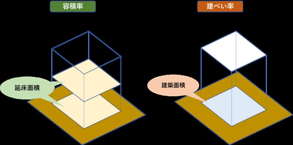 floor-area,building- coverage