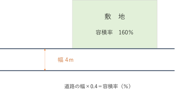 floor-width