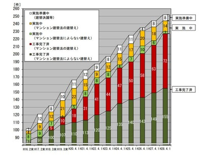 国交省 マンション建替えの実施状況(平成28年)