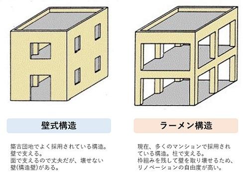 壁式構造とラーメン構造