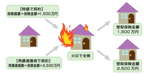 新価方式でもとめた評価額をもとに保険金額を設定した場合と、時価方式とのちがい(参照:日本損害保険代理業協会)