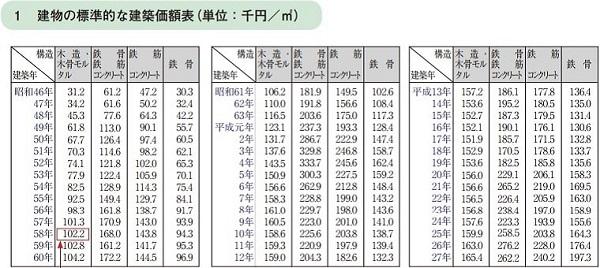 標準的な建物の建築価額(国交省)