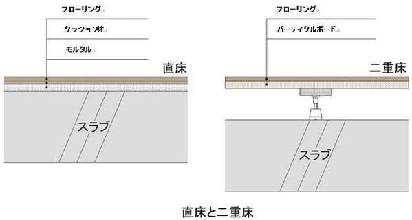 直床と二重床の違い