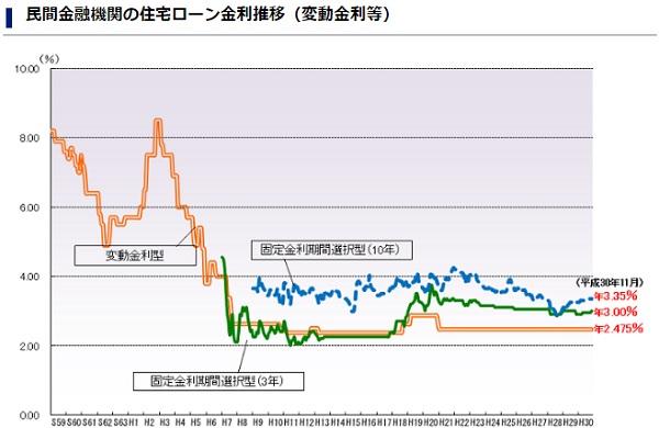 変動金利は固定金利と異なり、大きな変化は見られない