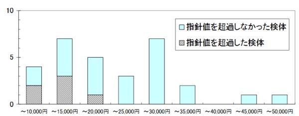 東京都生活文化局消費生活部「家具から放散される有害物質」より家具の価格帯別ホルムアルデヒド濃度