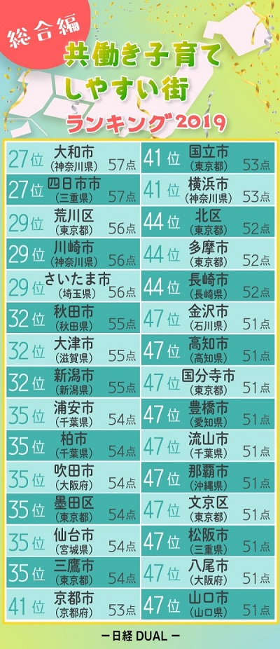 出典:日経DUAL「共働き子育てしやすい街2019 総合編」