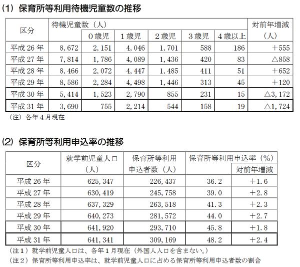 出典:東京都福祉保健局「都内の保育サービスの状況について」