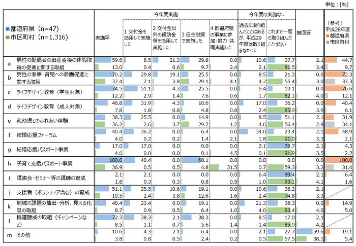 出典:内閣府「地域少子化対策強化事業の効果検証と事例調査(平成30年度)」