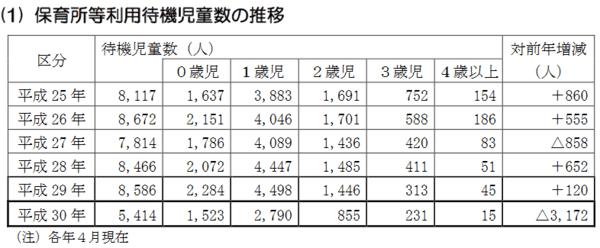 東京都福祉保健局「都内の保育サービスの状況について」より保育所等利用待機児童の推移