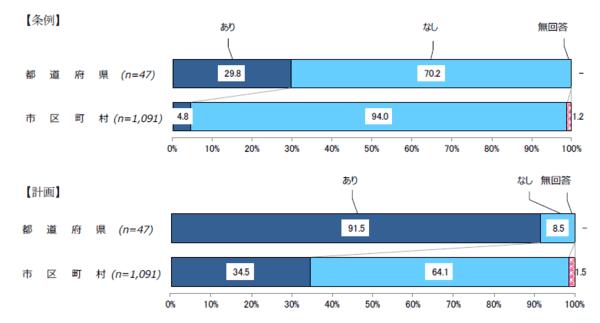 内閣府「平成29年度 地域少子化対策強化事業の効果検証・分析と事例調査 」より子育て支援に関する条例および予定の有無