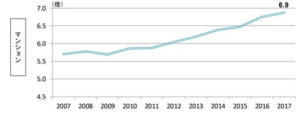 住宅金融支援機構 2017年 フラット35利用者調査 住宅ローン利用者が購入した物件の価格の年収倍率(新築マンション)