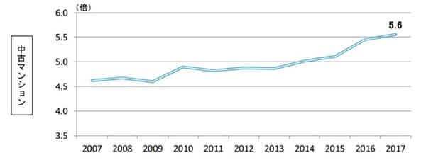 住宅金融支援機構 2017年 フラット35利用者調査 住宅ローン利用者が購入した物件の価格の年収倍率(中古マンション)