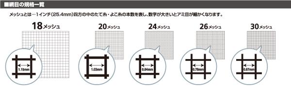 出典:ダイオ化成株式会社「網戸用張替えネット3030」網目の規格一覧