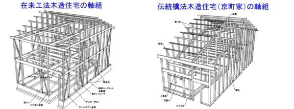 在来工法の軸組、伝統構法の軸組