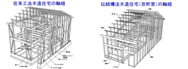 現代の在来工法木造住宅の軸組と、伝統構法(京町家)の軸組