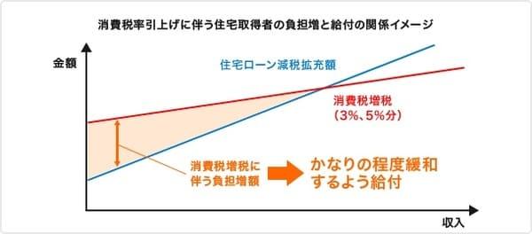 消費税引き上げに伴う負担増額と、それを緩和するすまい給付金の関係