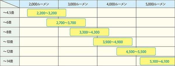 LEDシーリングライトの適用畳数の表示基準(日本照明工業会より引用)