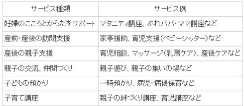 世田谷区 妊娠期面接・せたがや子育て利用券一覧