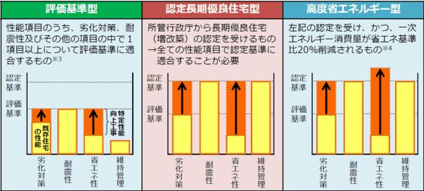 (独)建築研究所「平成31年度 長期優良住宅化リフォーム推進事業」