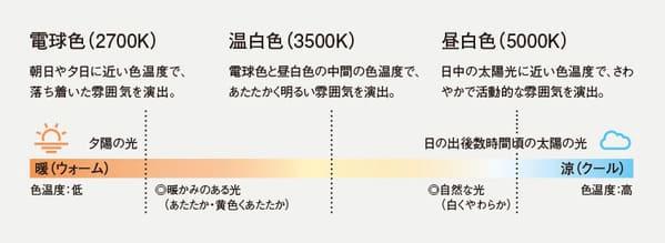 Panasonic「電球の色温度」
