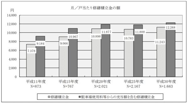 国土交通省「平成30年度マンション総合調査結果」修繕積立金の平均額
