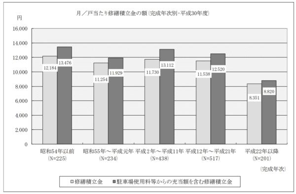 国土交通省「平成30年度マンション総合調査結果」築年数別・修繕積立金の平均額