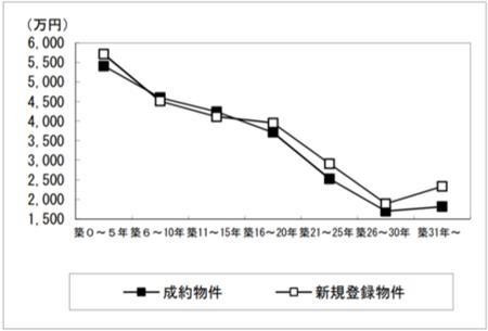 東日本レインズ「築年数から見た 首都圏の不動産流通市場(2018年)」