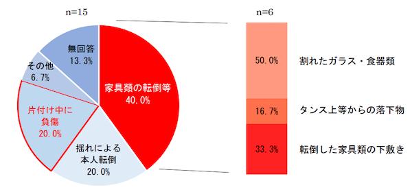 東京消防庁「平成 28 年(2016 年)熊本地震に伴う室内被害の実態調査結果~マンション編~」