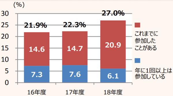 東京都「セーフシティ東京防災プラン進捗レポート2019」
