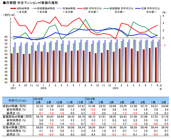 (公財)東日本不動産流通機構「月例速報 MarketWatch サマリーレポート2019 年 8月度」