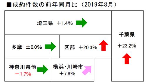 出典:(公財)東日本不動産流通機構「月例速報 MarketWatch サマリーレポート2019 年 8月度」