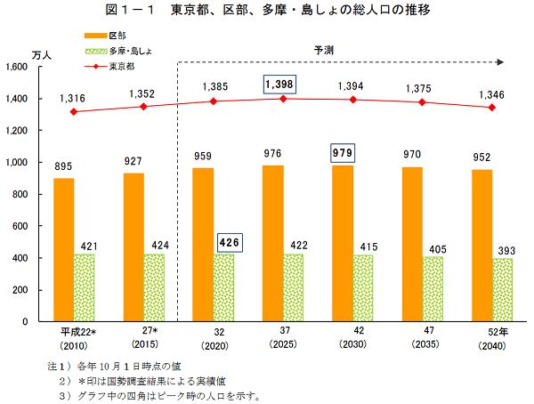 東京都の統計「東京都区市町村別人口の予測」
