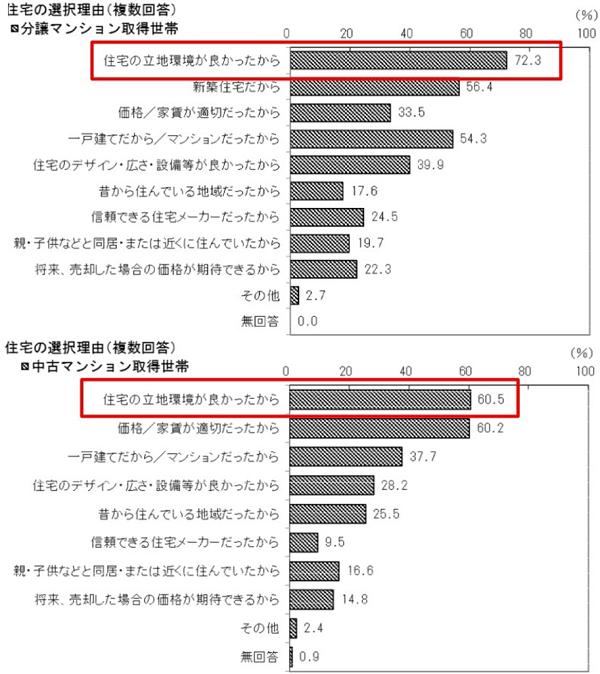 出典:国土交通省「平成30年度 住宅市場動向調査~結果の概要(抜粋)~」