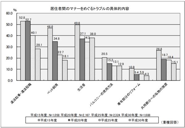 出典:国土交通省「平成30年度マンション総合調査」