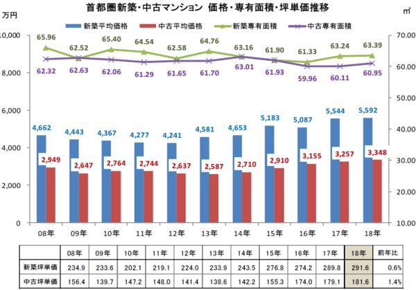 東京カンテイ「首都圏 新築マンション一戸平均価格は前年比+0.9%の5,592万円 坪単価は+0.6%で291.6万円」