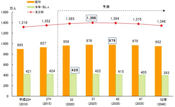出典:東京都の統計「東京都区市町村別人口の予測」
