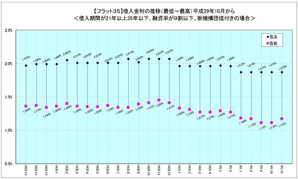 住宅金融支援機構「【フラット35】借入金利の推移」 (https://www.flat35.com/files/400343898.pdf)