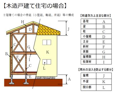 出典:国土交通省「建物状況調査(インスペクション)を活用しませんか?」