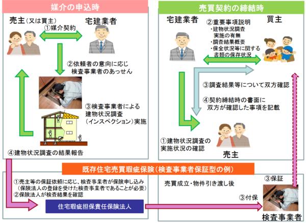 出典:国土交通省「「宅地建物取引業法の一部を改正する法律 概要」