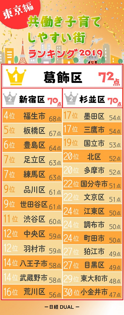 出典:日経DUAL「共働き子育てしやすい街2019 東京編」
