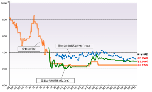 出典:住宅金融支援機構「民間金融機関の住宅ローン金利推移(変動金利等)」