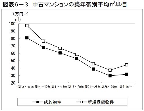 出典:(公財)東日本不動産流通機構「築年数から見た首都圏の不動産流通市場(2018年)」