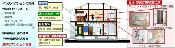 出典:(独)建築研究所「平成31年度 長期優良住宅化リフォーム推進事業に関する説明会資料」