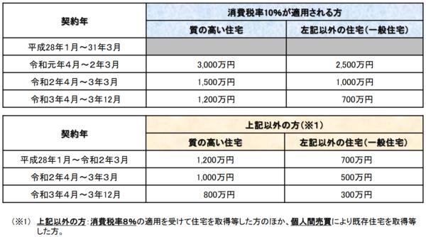出典:国土交通省「住宅取得等資金に係る贈与税の非課税措置について」