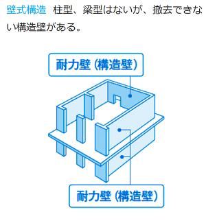 出典:(一社)マンションリフォーム推進協議会「中古購入+リフォーム チェックリスト」