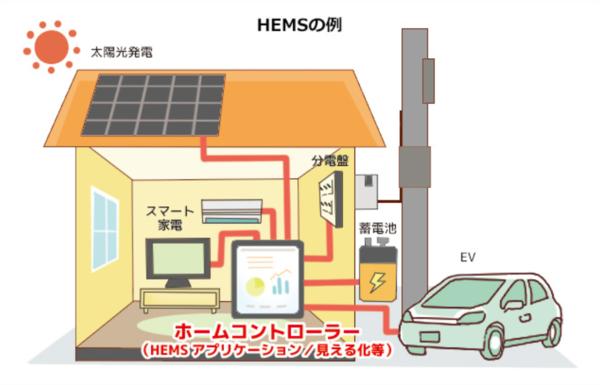 出典:資源エネルギー庁 家庭向け省エネ関連情報「省エネって何?」