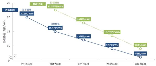 出典:経済産業省 資源エネルギー庁「定置用蓄電池の価格低減スキーム」