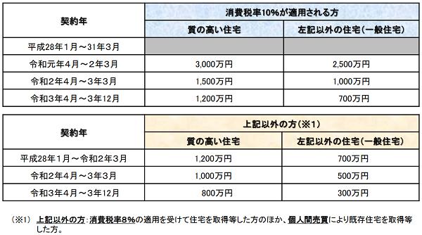 出典:国土交通省「住宅取得等資金に係る贈与税の非課税措置について」  (https://www.mlit.go.jp/common/001320202.pdf)
